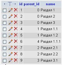 Построение дерева категорий на PHP. Рекурсия