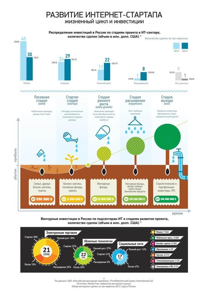 Развитие интернет-стартапа, его жизненный цикл и инвестиции