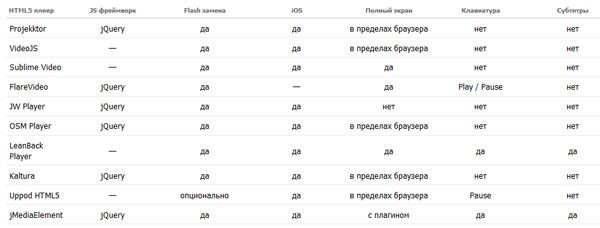 Сравнение видеоплееров на HTML5