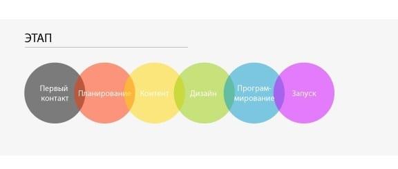 Типичный процесс разработки сайта