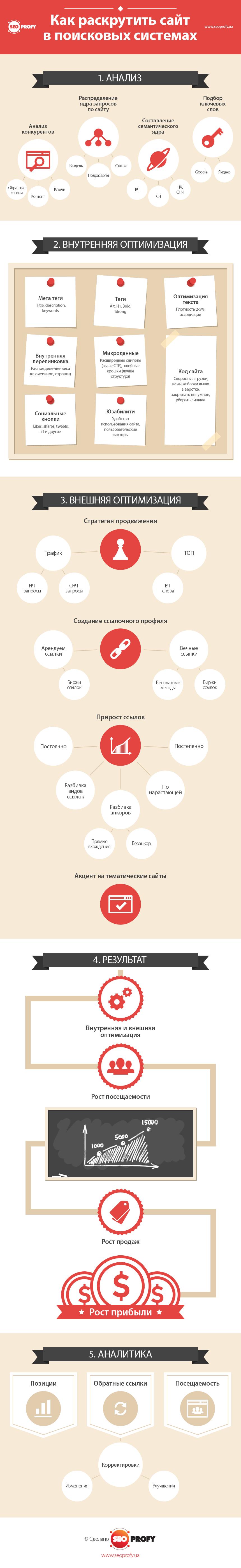 Как раскрутить сайт в поисковых системах [Инфографика]